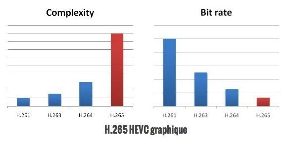 Etude sur les différents formats de compression H265