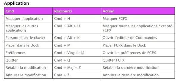 Les actions pour gérer les raccourcis Application de FCPX
