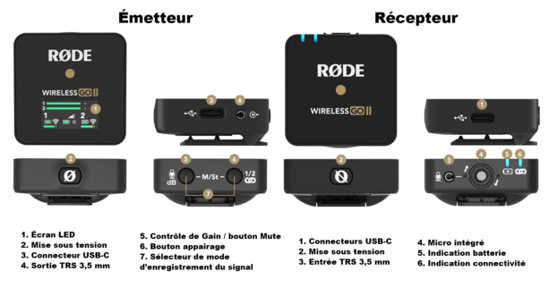 Fonctionnement du microphone ROde Wireless Go II