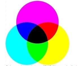Système de mélange des couleurs primaires jaune, cyan et magenta.