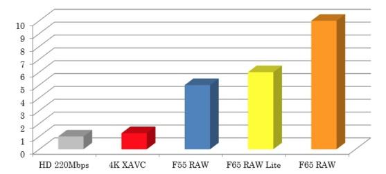 Comparaison du poids des fichiers dans différents formats.