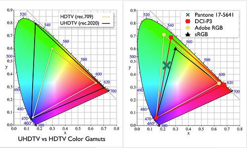 Espace colorimétrique UHDTV et HDTV