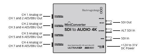 Convertir un signal SDi  vers une sortie audio pour le mixer.