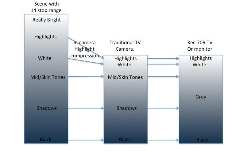Une caméra traditionelle dispose d'une plage dynamique compressée dans les hautes lumières